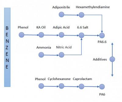 Obtención de Poliamida